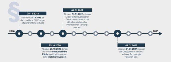 Neues Gebäude-Energiegesetz 2020